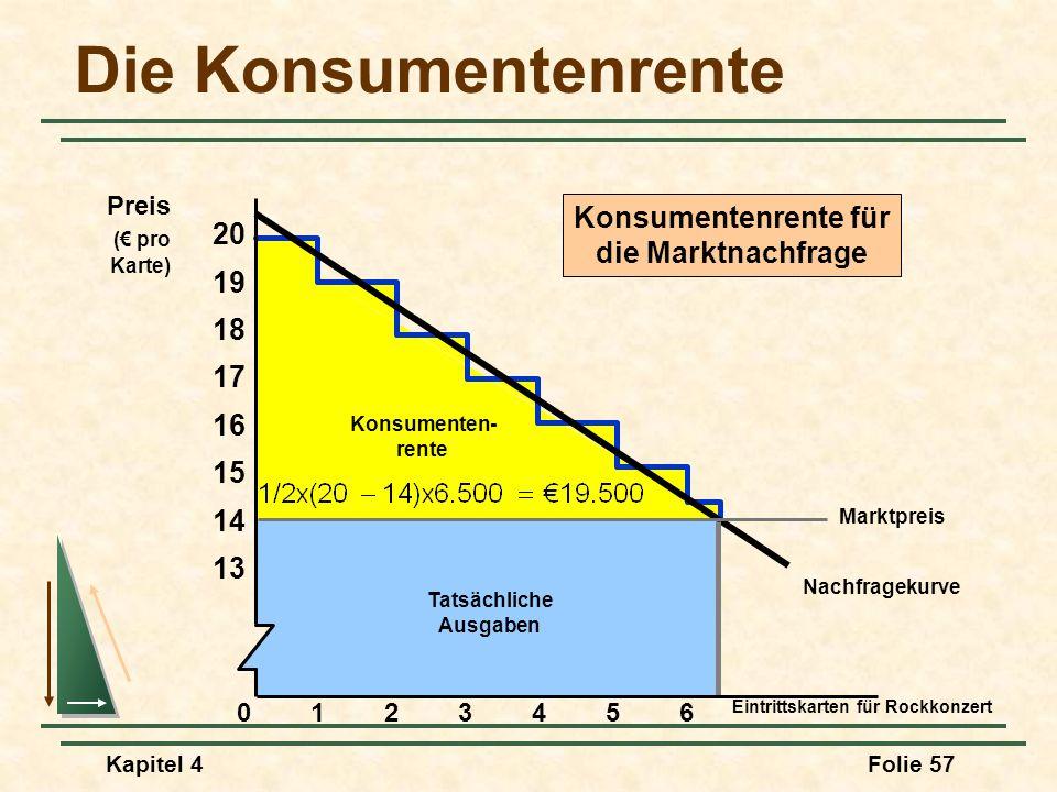 Die Konsumentenrente Konsumentenrente für 20 die Marktnachfrage 19 18
