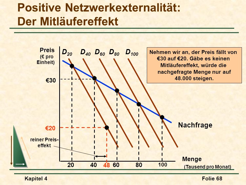 Positive Netzwerkexternalität: Der Mitläufereffekt