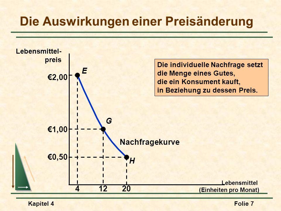 Die Auswirkungen einer Preisänderung