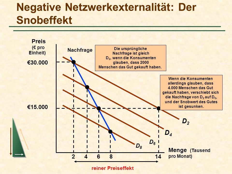 Negative Netzwerkexternalität: Der Snobeffekt