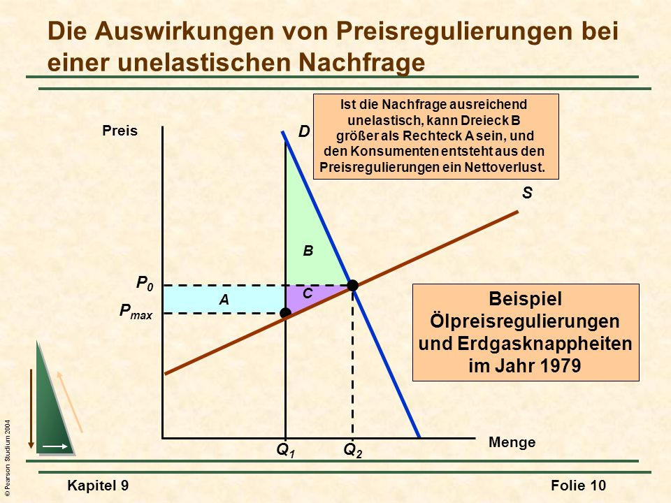 Die Auswirkungen von Preisregulierungen bei einer unelastischen Nachfrage