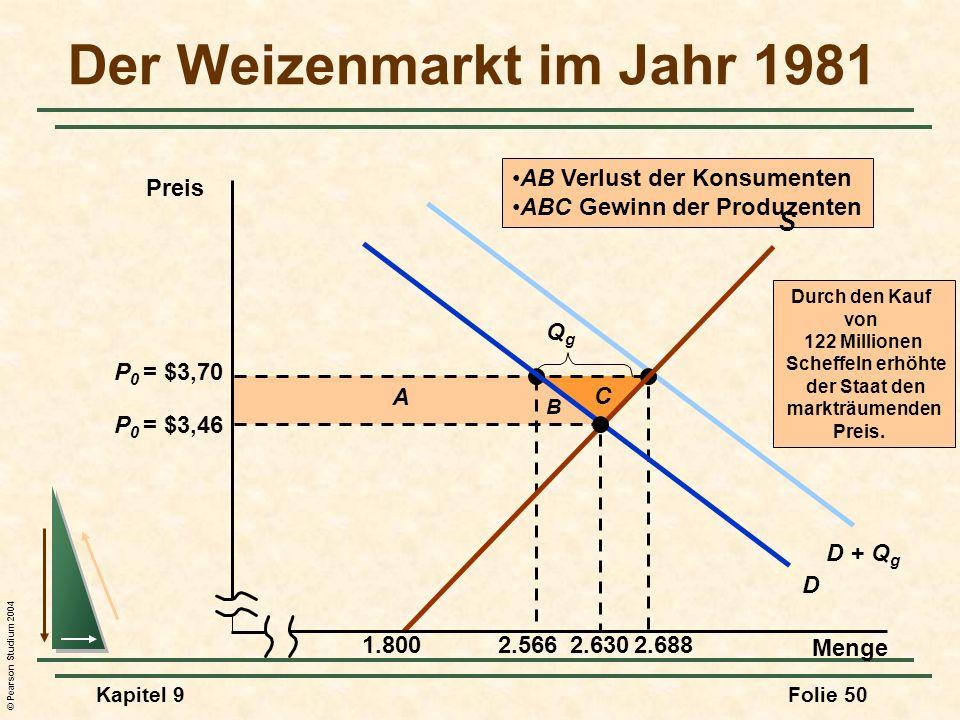 Der Weizenmarkt im Jahr 1981