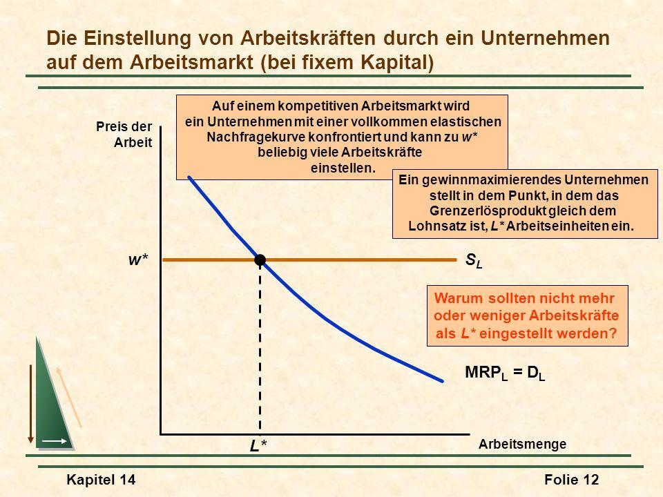 Die Einstellung von Arbeitskräften durch ein Unternehmen auf dem Arbeitsmarkt (bei fixem Kapital)