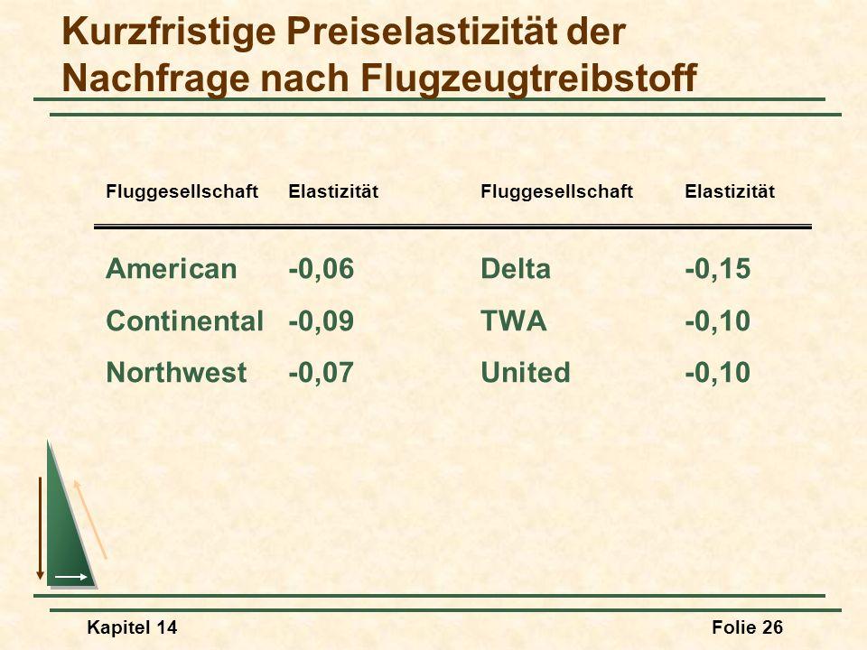 Kurzfristige Preiselastizität der Nachfrage nach Flugzeugtreibstoff