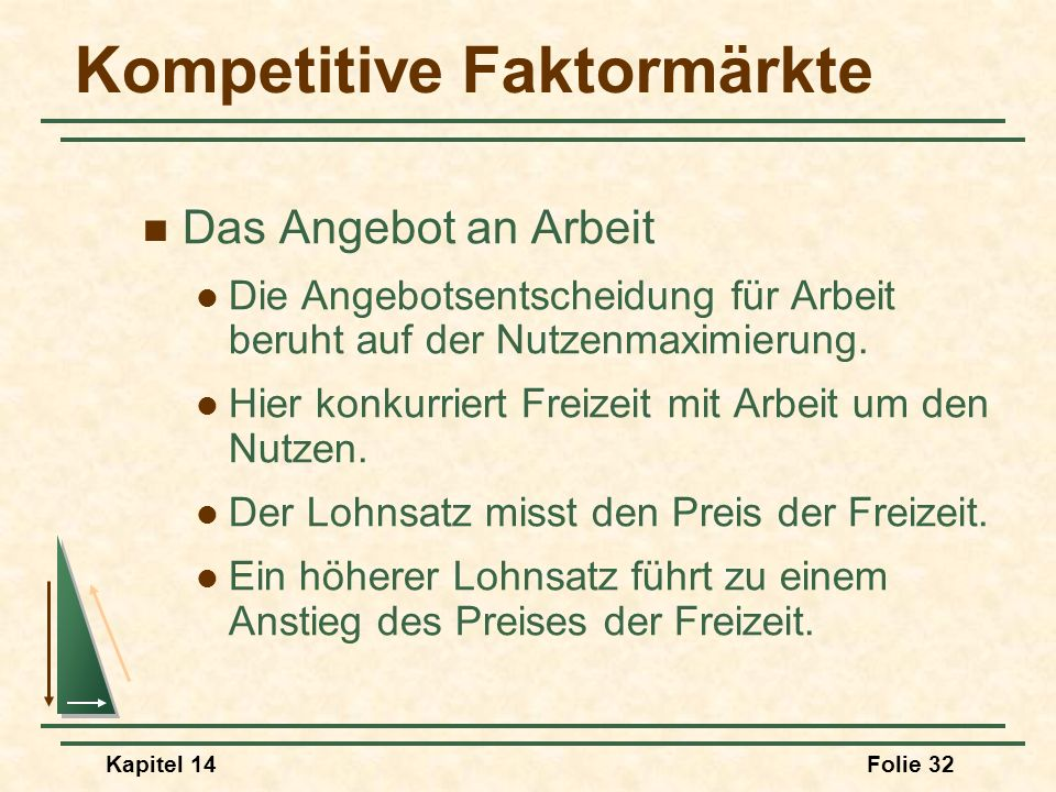 Kompetitive Faktormärkte