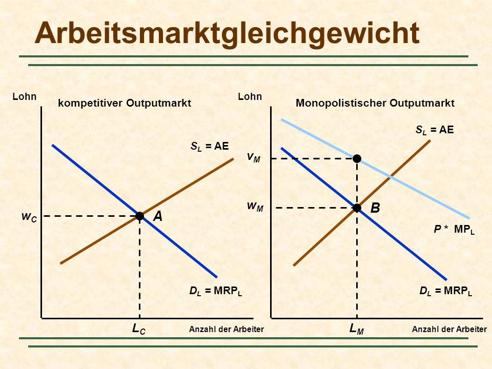 Arbeitsmarktgleichgewicht