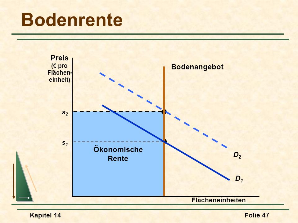 Bodenrente Preis Bodenangebot Ökonomische Rente D2 D1 s2 s1