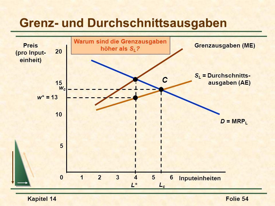 Grenz- und Durchschnittsausgaben