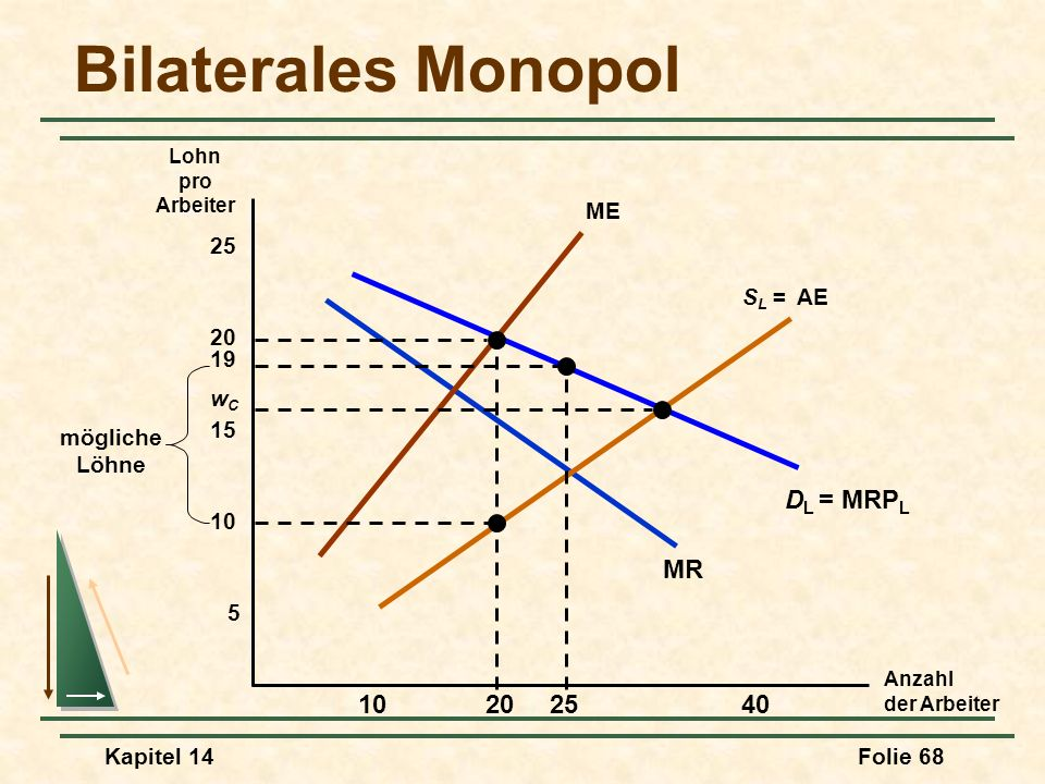 Bilaterales Monopol DL = MRPL MR 25 10 20 40 ME 25 SL = AE 20 19 wC 15
