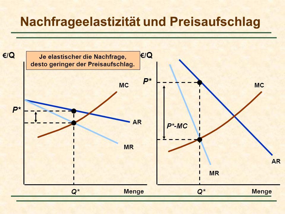 Nachfrageelastizität und Preisaufschlag