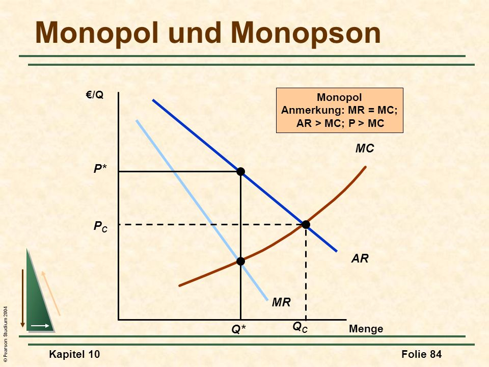 Monopol und Monopson MC P* PC AR MR QC Q* €/Q Monopol