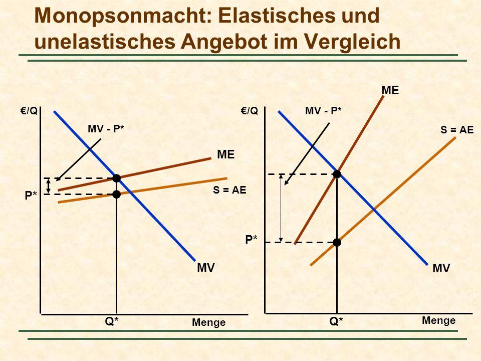 Monopsonmacht: Elastisches und unelastisches Angebot im Vergleich