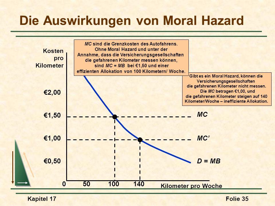 Die Auswirkungen von Moral Hazard