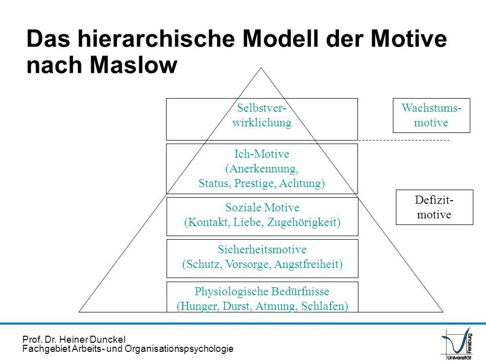 Das hierarchische Modell der Motive nach Maslow