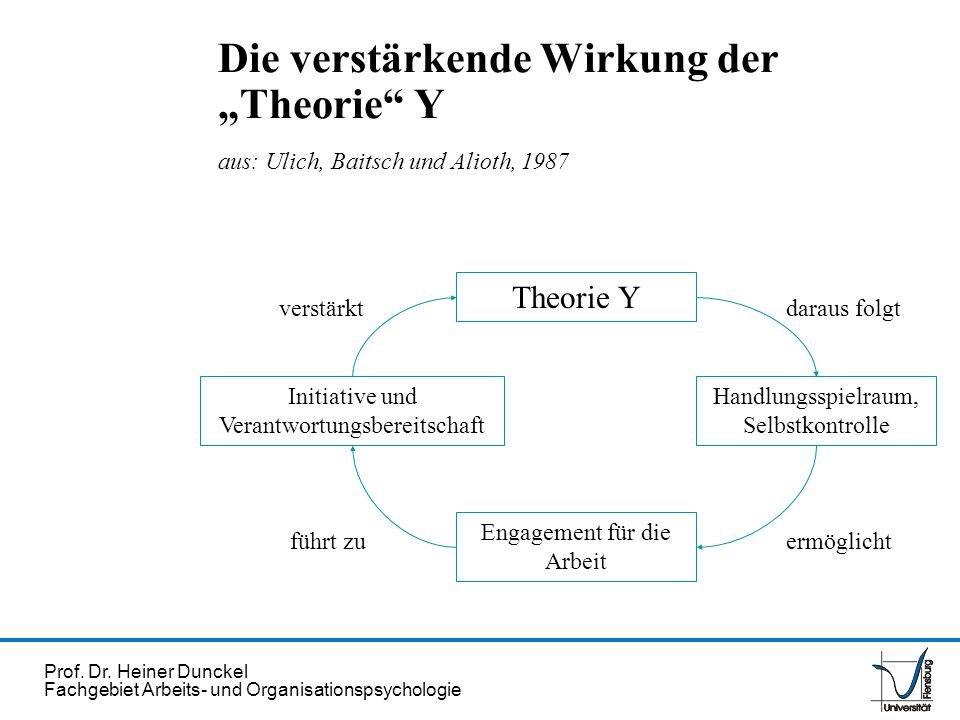 """Die verstärkende Wirkung der """"Theorie Y aus: Ulich, Baitsch und Alioth, 1987"""