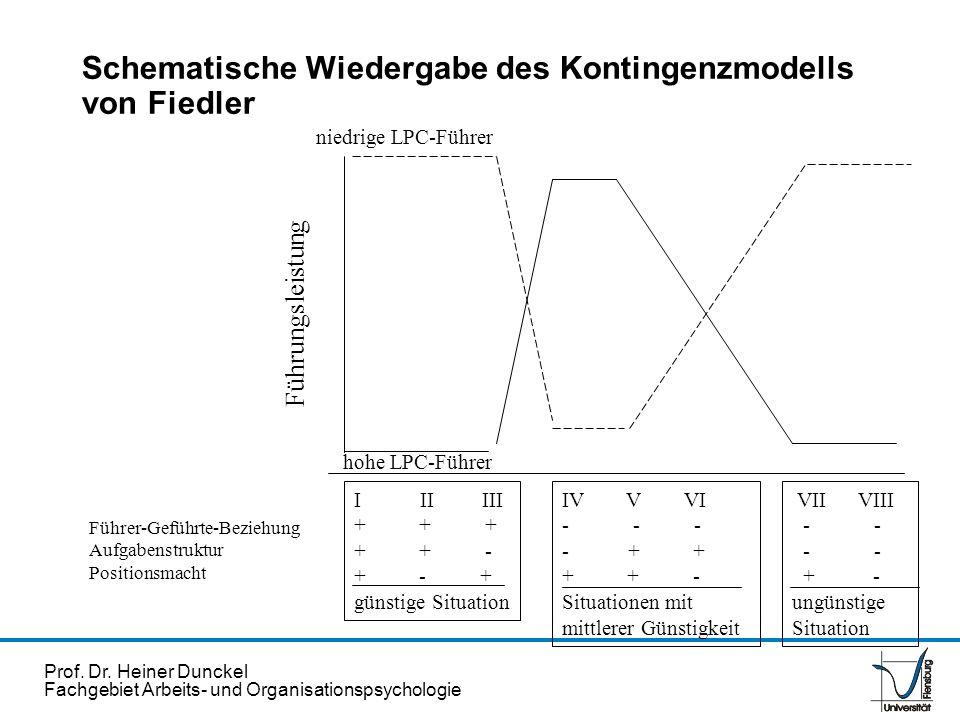Schematische Wiedergabe des Kontingenzmodells von Fiedler