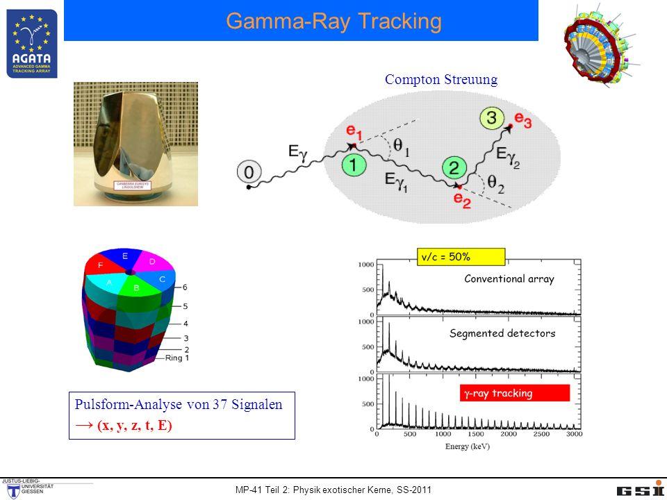 Gamma-Ray Tracking → (x, y, z, t, E) Compton Streuung