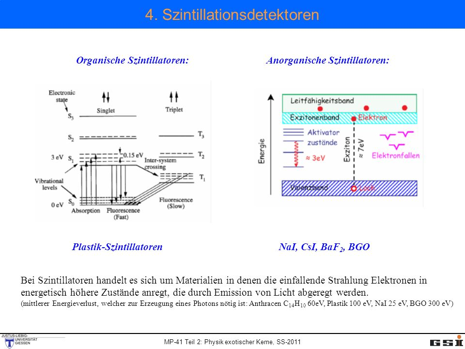 4. Szintillationsdetektoren