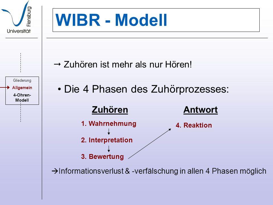 WIBR - Modell Die 4 Phasen des Zuhörprozesses: