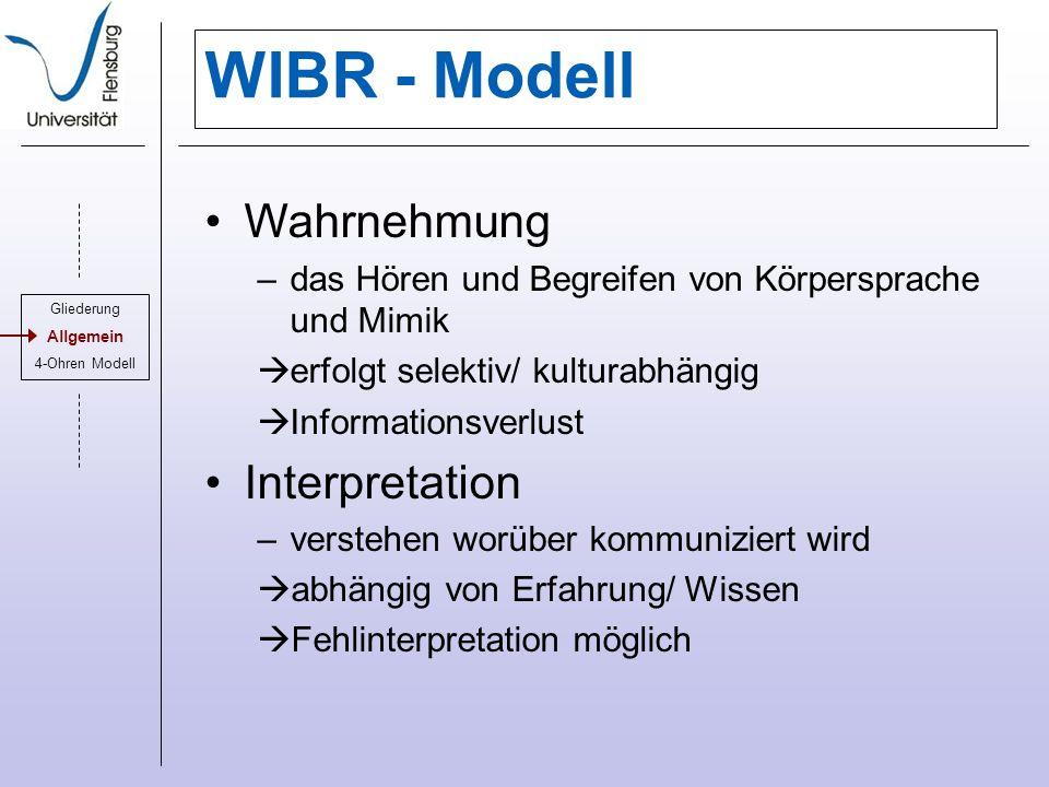 WIBR - Modell Wahrnehmung Interpretation
