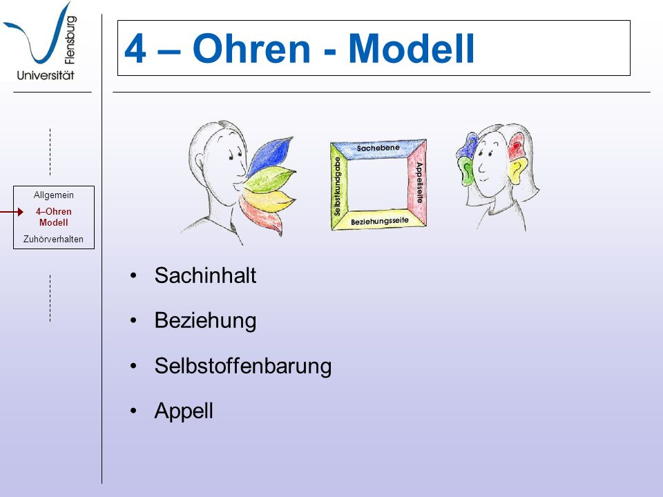 4 – Ohren - Modell Sachinhalt Beziehung Selbstoffenbarung Appell
