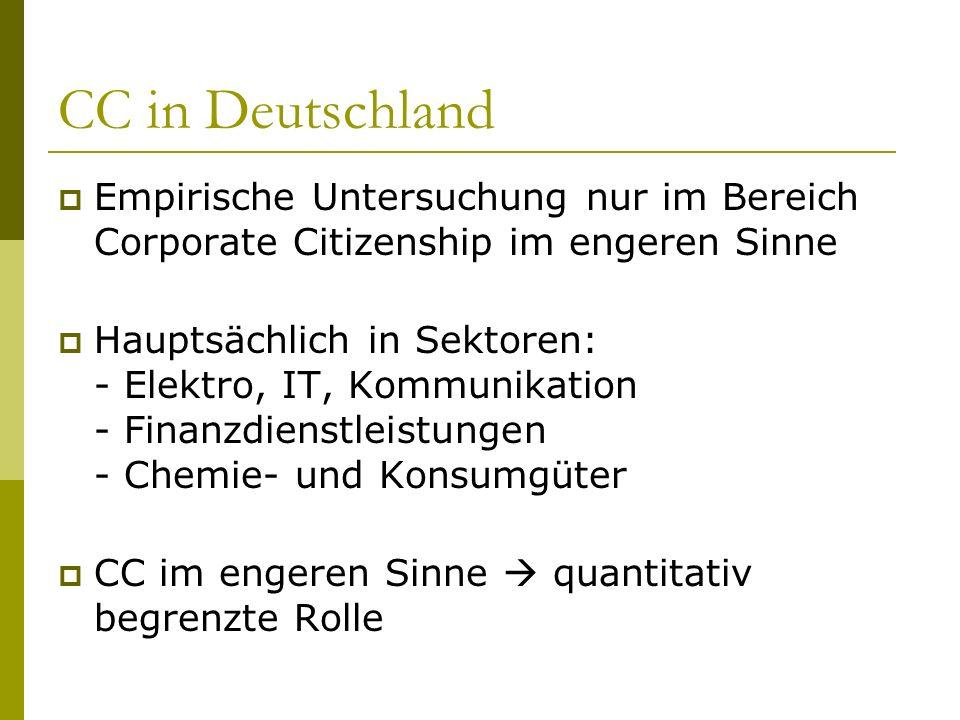 CC in DeutschlandEmpirische Untersuchung nur im Bereich Corporate Citizenship im engeren Sinne.