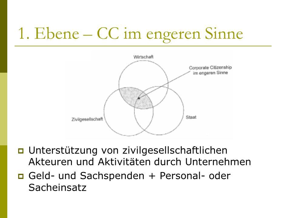1. Ebene – CC im engeren Sinne