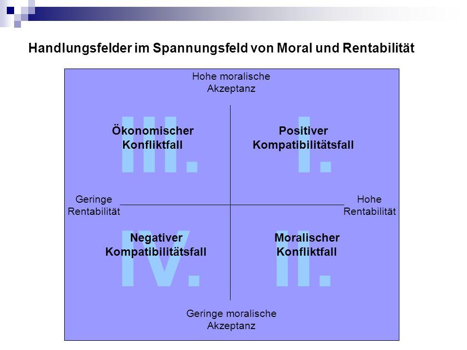Handlungsfelder im Spannungsfeld von Moral und Rentabilität