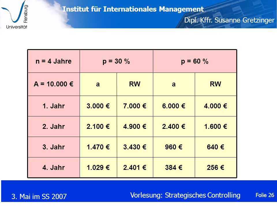 n = 4 Jahre p = 30 % p = 60 % A = 10.000 € a. RW. a. RW. 1. Jahr. 3.000 € 7.000 € 6.000 €