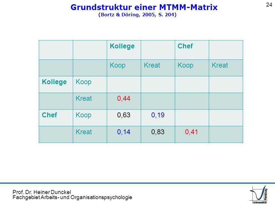 Grundstruktur einer MTMM-Matrix