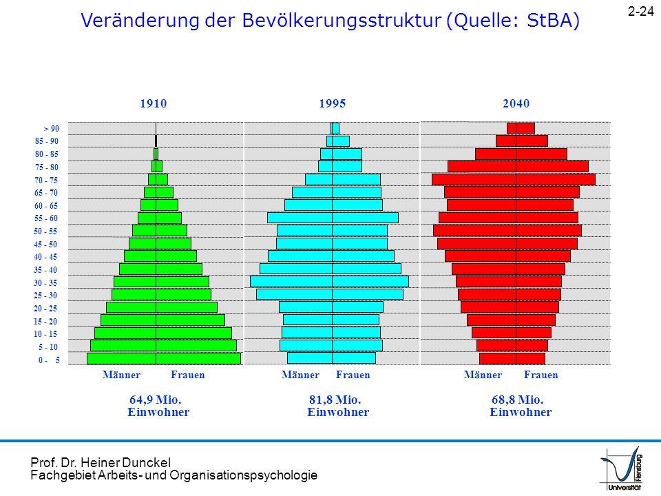 Veränderung der Bevölkerungsstruktur (Quelle: StBA)