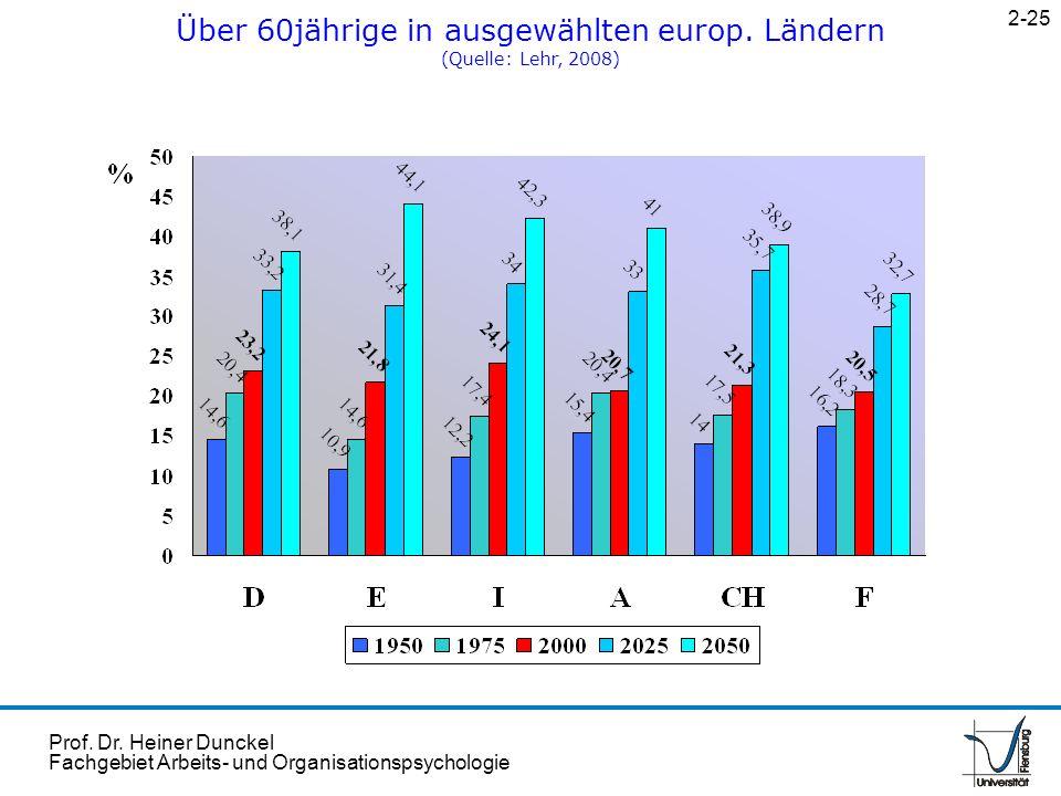 Über 60jährige in ausgewählten europ. Ländern