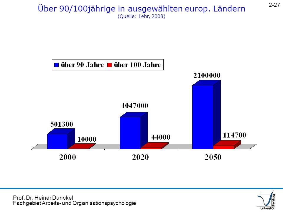 Über 90/100jährige in ausgewählten europ. Ländern