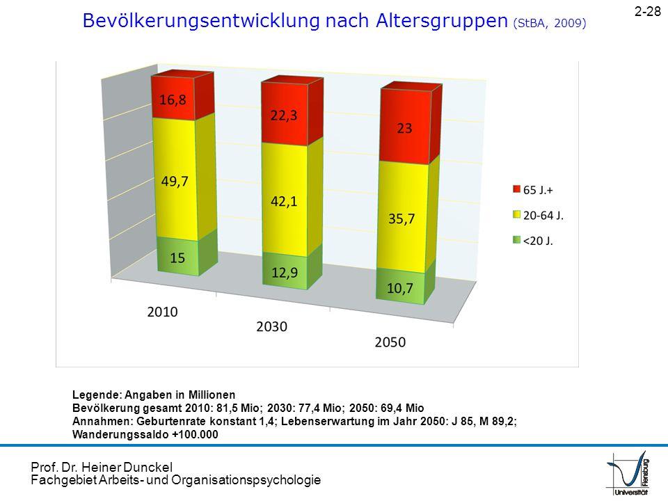 Bevölkerungsentwicklung nach Altersgruppen (StBA, 2009)