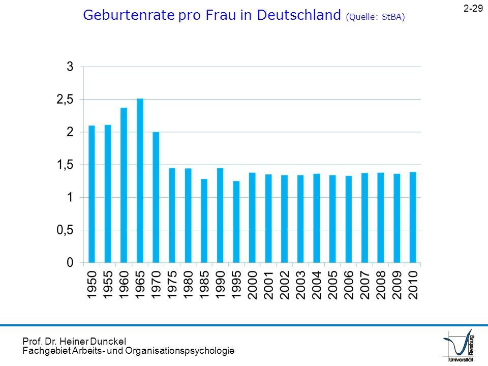Geburtenrate pro Frau in Deutschland (Quelle: StBA)