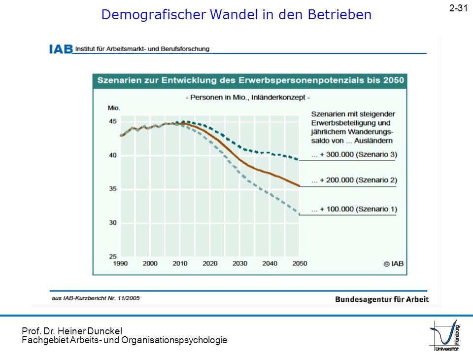 Demografischer Wandel in den Betrieben