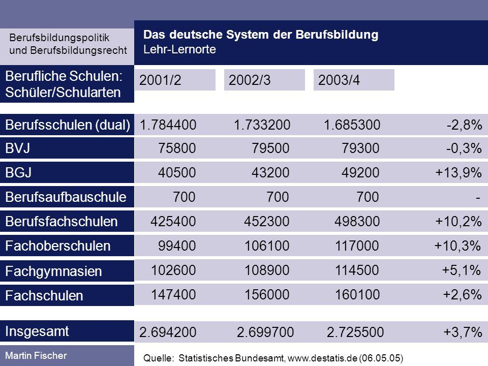 Berufliche Schulen: Schüler/Schularten 2001/2 2002/3 2003/4