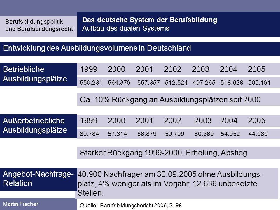 Entwicklung des Ausbildungsvolumens in Deutschland