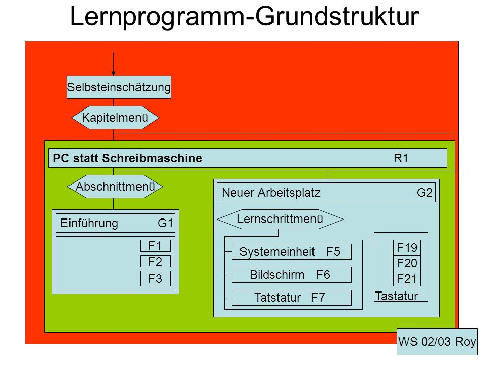 Lernprogramm-Grundstruktur