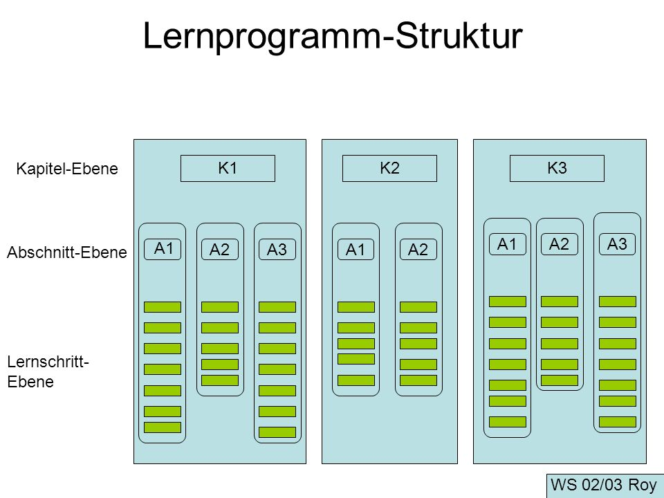 Lernprogramm-Struktur