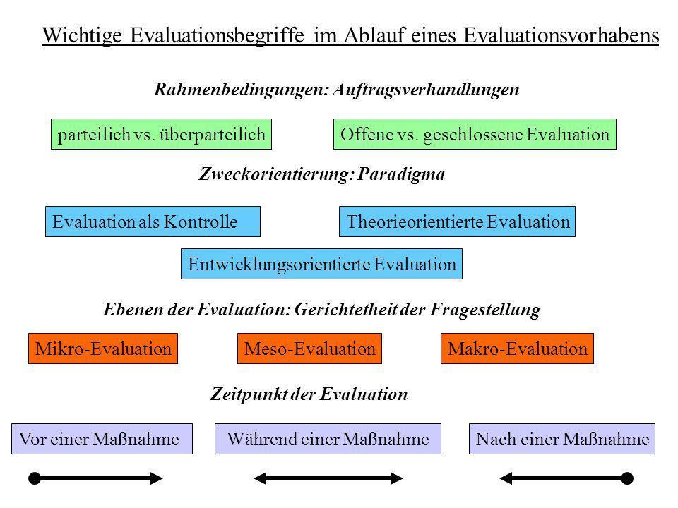 Wichtige Evaluationsbegriffe im Ablauf eines Evaluationsvorhabens