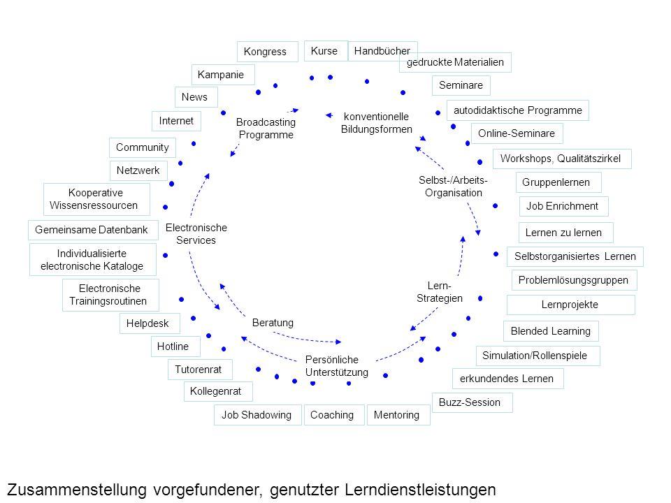 Zusammenstellung vorgefundener, genutzter Lerndienstleistungen