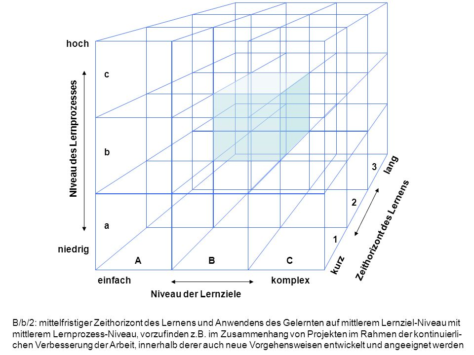 hoch niedrig. einfach. komplex. lang. kurz. Niveau der Lernziele. Niveau des Lernprozesses. Zeithorizont des Lernens.