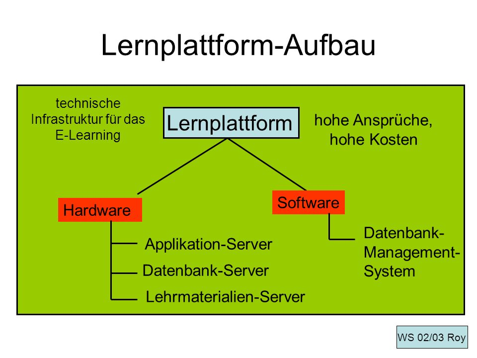 Lernplattform-Aufbau