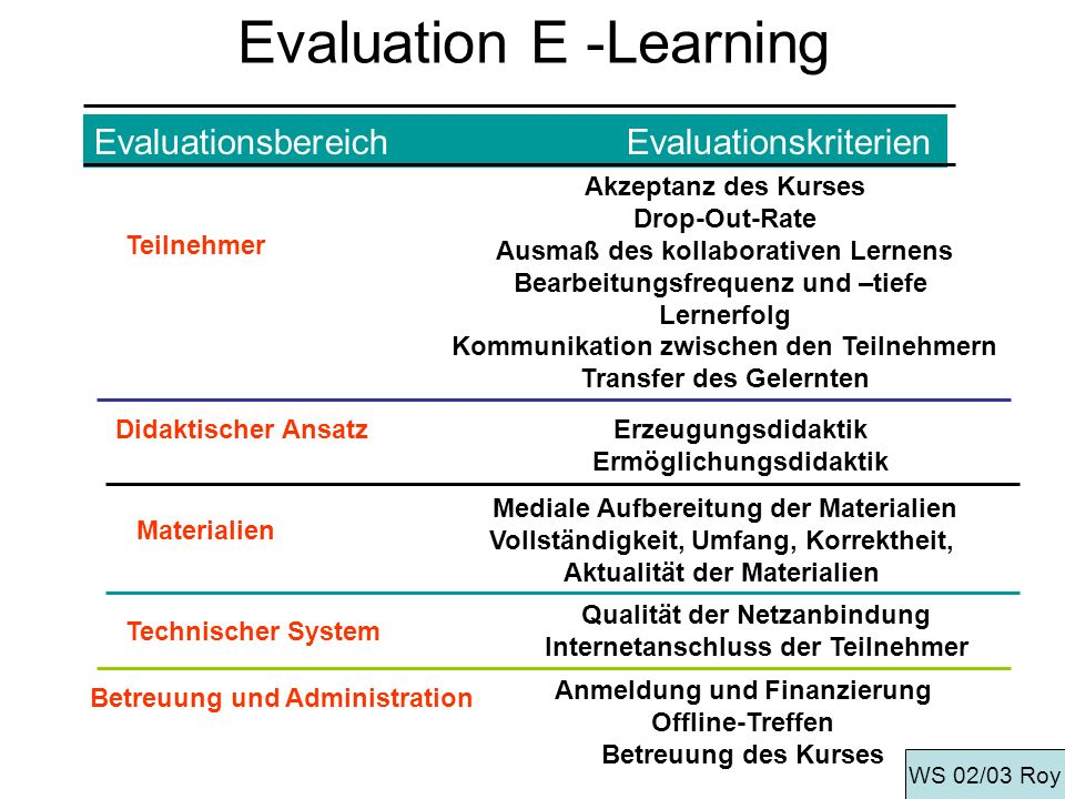 Evaluation E -Learning