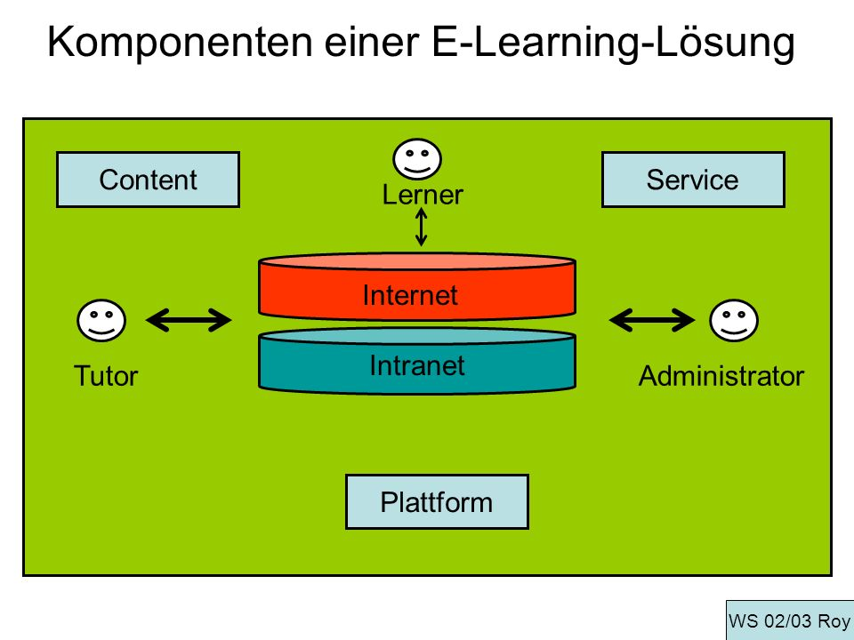Komponenten einer E-Learning-Lösung