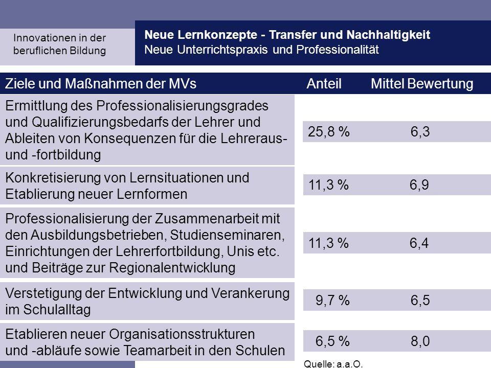 Ziele und Maßnahmen der MVs Anteil Mittel Bewertung