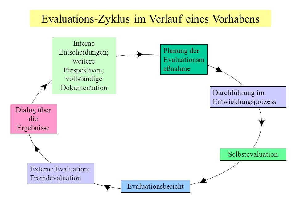 Evaluations-Zyklus im Verlauf eines Vorhabens