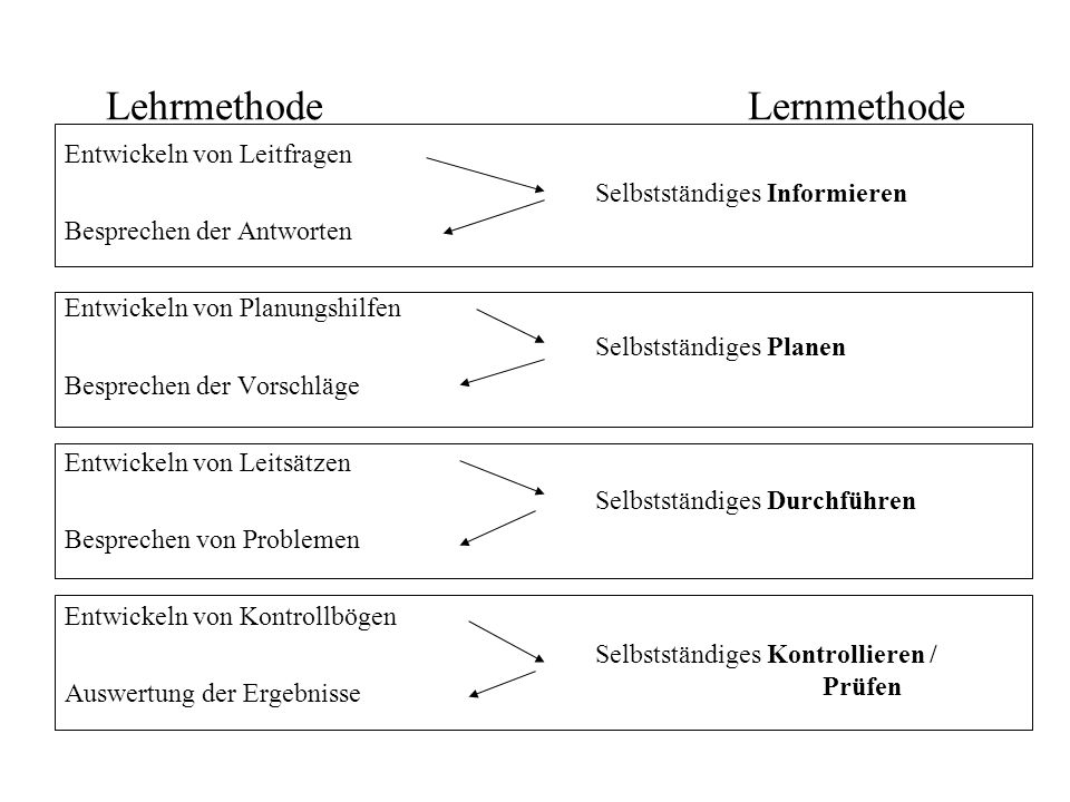 Lehrmethode Lernmethode