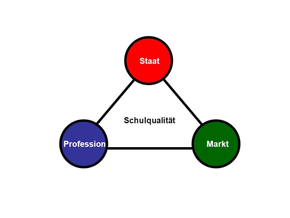 Staat Schulqualität Profession Markt